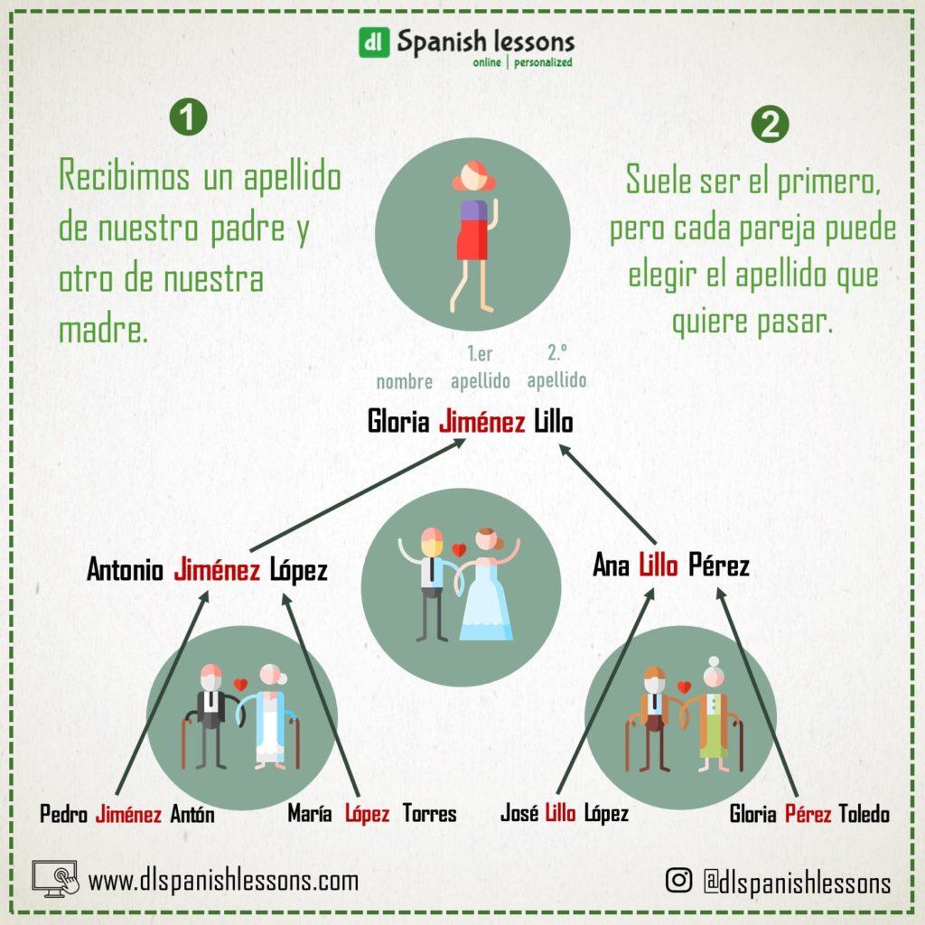 Infografía sobre los apellidos en España