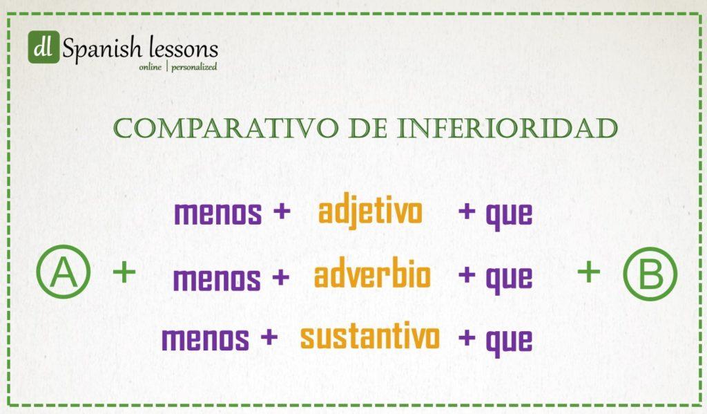 Esquema del comparativo de inferioridad en español