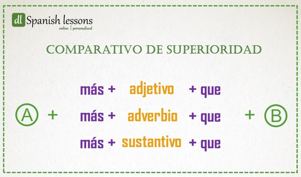Esquema con el comparativo de superioridad del español
